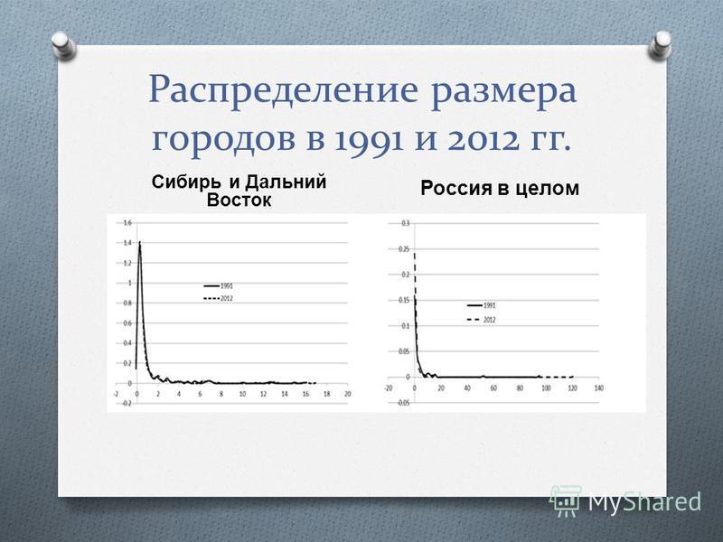 Распределение размера городов в 1991 и 2012 гг. Сибирь и Дальний Восток Россия в целом
