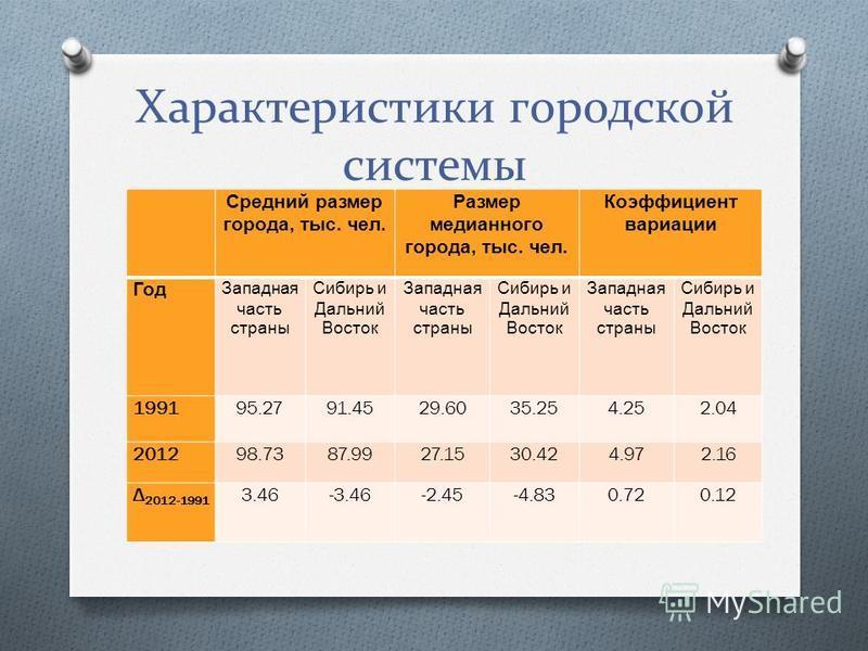 Характеристики городской системы Средний размер города, тыс. чел. Размер медианного города, тыс. чел. Коэффициент вариации Год Западная часть страны Сибирь и Дальний Восток Западная часть страны Сибирь и Дальний Восток Западная часть страны Сибирь и