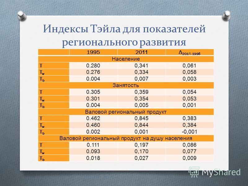 Индексы Тэйла для показателей регионального развития 19952011 Δ 2011-1995 Население T 0.2800,3410,061 TwTw 0.2760,3340,058 TbTb 0.0040,0070,003 Занятость T 0.3050,3590,054 TwTw 0.3010,3540,053 TbTb 0.0040,0050,001 Валовой региональный продукт T 0.462