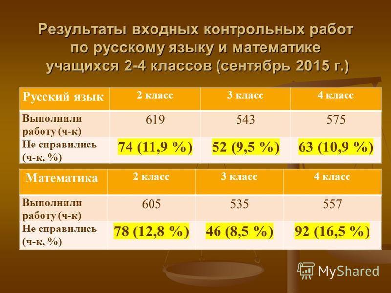 Результаты входных контрольных работ по русскому языку и математике учащихся 2-4 классов (сентябрь 2015 г.) Русский язык 2 класс 3 класс 4 класс Выполнили работу (ч-к) 619543575 Не справились (ч-к, %) 74 (11,9 %)52 (9,5 %)63 (10,9 %) Математика 2 кла