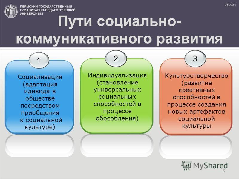 6 Пути социально- коммуникативного развития 1 Социализация (адаптация индивида в обществе посредством приобщения к социальной культуре) 2 Индивидуализация (становление универсальных социальных способностей в процессе обособления) 3 Культуротворчество