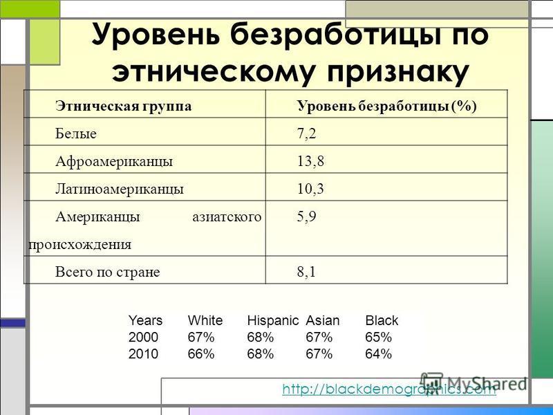 Уровень безработицы по этническому признаку Этническая группа Уровень безработицы (%) Белые 7,2 Афроамериканцы 13,8 Латиноамериканцы 10,3 Американцы азиатского происхождения 5,9 Всего по стране 8,1 YearsWhiteHispanicAsianBlack 200067%68%67%65% 201066