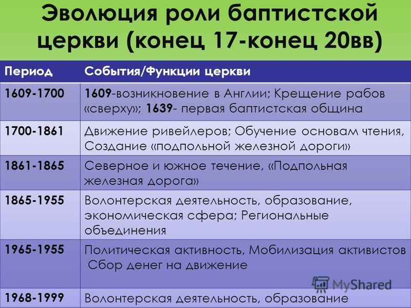 Эволюция роли баптистской церкви (конец 17-конец 20 вв)