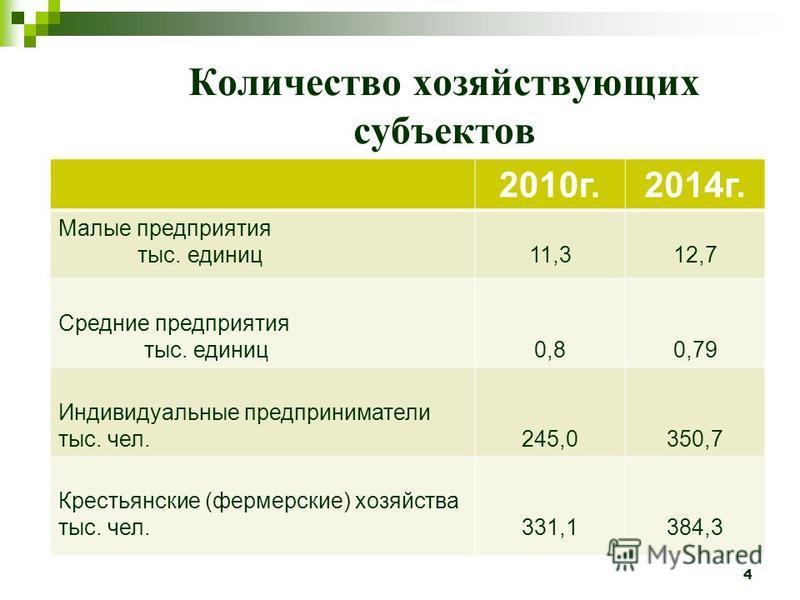 Количество хозяйствующих субъектов 4 2010 г.2014 г. Малые предприятия тыс. единиц 11,312,7 Средние предприятия тыс. единиц 0,80,79 Индивидуальные предприниматели тыс. чел.245,0350,7 Крестьянские (фермерские) хозяйства тыс. чел.331,1384,3