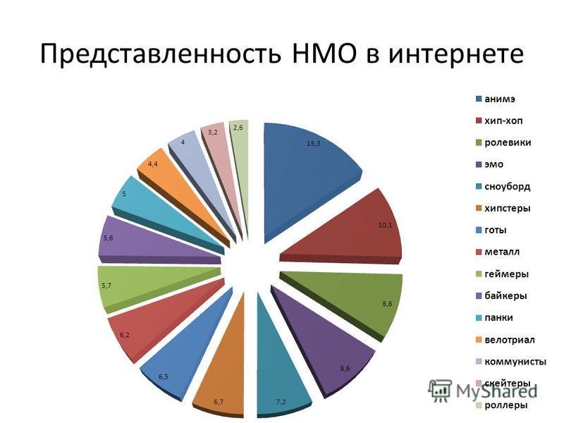 Представленность НМО в интернете