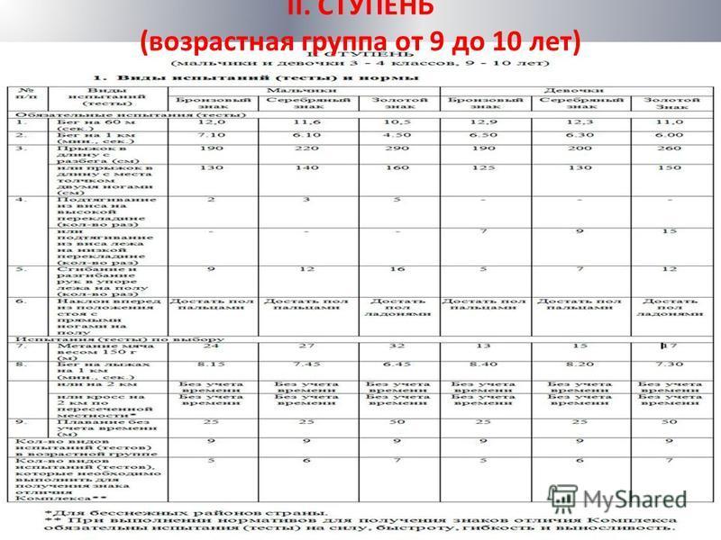 II. СТУПЕНЬ (возрастная группа от 9 до 10 лет)