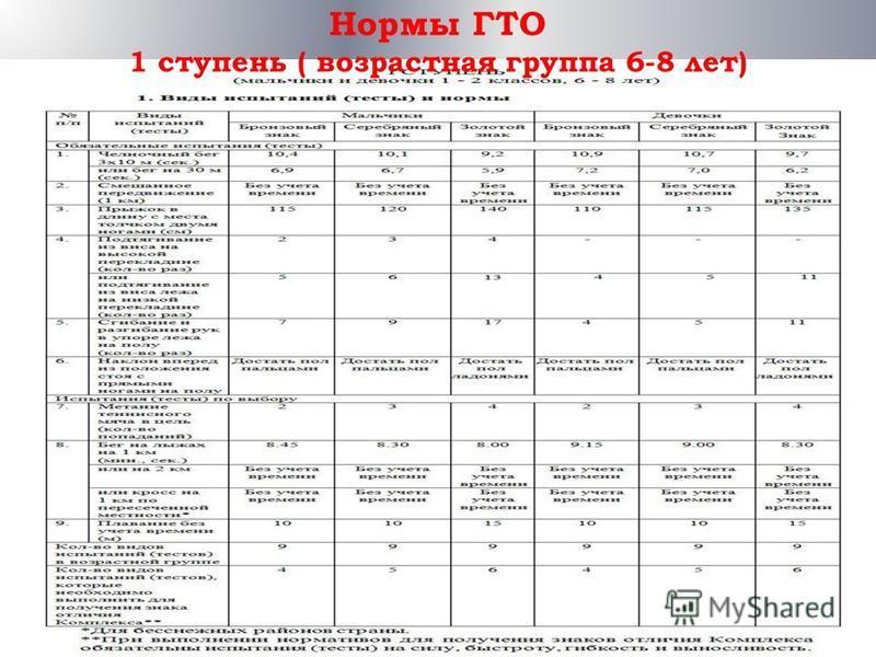 Нормы ГТО 1 ступень ( возрастная группа 6-8 лет)