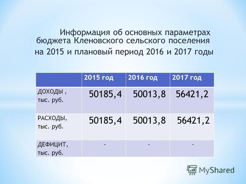 Информация об основных параметрах бюджета Кленовского сельского поселения на 2015 и плановый период 2016 и 2017 годы 2015 год 2016 год 2017 год ДОХОДЫ, тыс. руб. 50185,4 50013,856421,2 РАСХОДЫ, тыс. руб. 50185,4 50013,8 56421,2 ДЕФИЦИТ, тыс. руб. - -