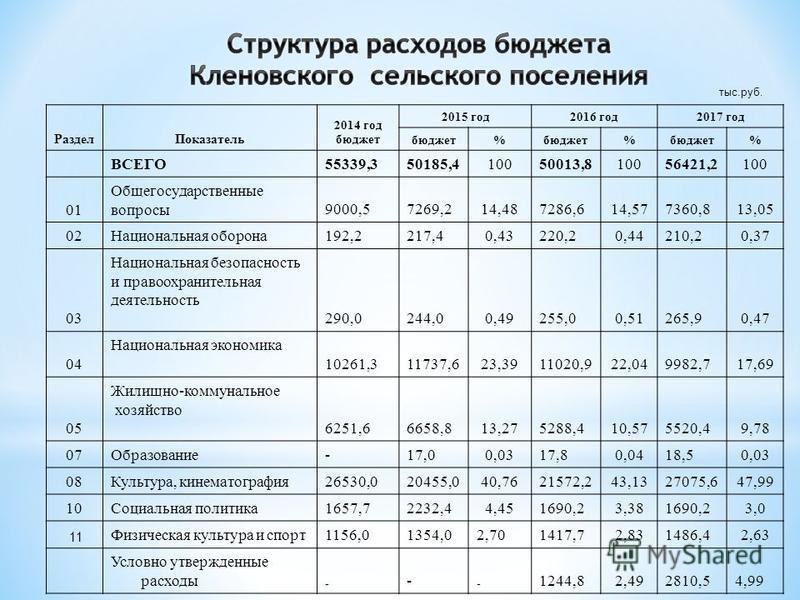 Раздел Показатель 2014 год бюджет 2015 год 2016 год 2017 год бюджет% % % ВСЕГО55339,350185,410050013,810056421,2100 01 Общегосударственные вопросы 9000,57269,214,487286,614,577360,813,05 02Национальная оборона 192,2217,40,43220,20,44210,20,37 03 Наци