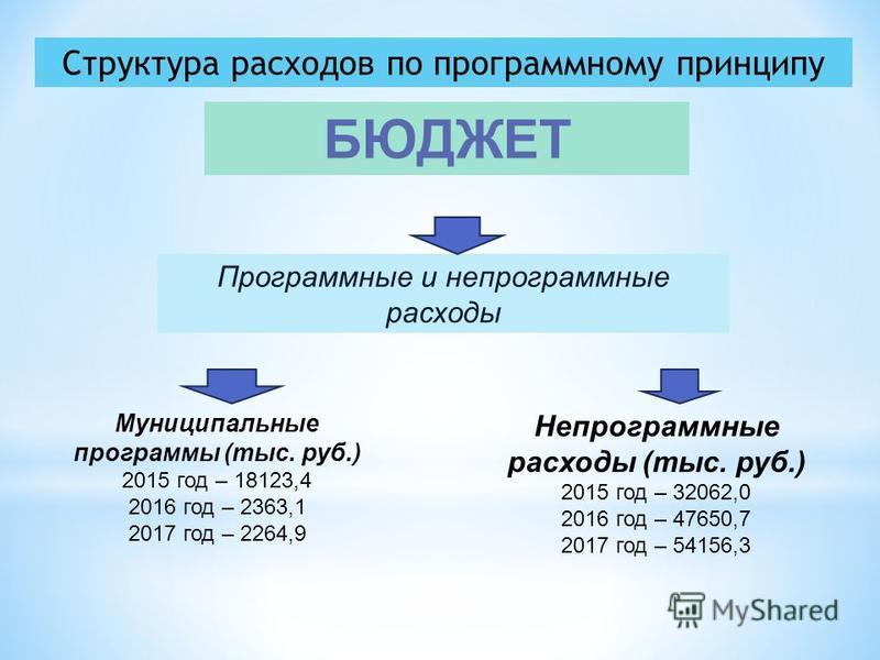 Структура расходов по программному принципу БЮДЖЕТ Программные и непрограммные расходы Муниципальные программы (тыс. руб.) 2015 год – 18123,4 2016 год – 2363,1 2017 год – 2264,9 Непрограммные расходы (тыс. руб.) 2015 год – 32062,0 2016 год – 47650,7