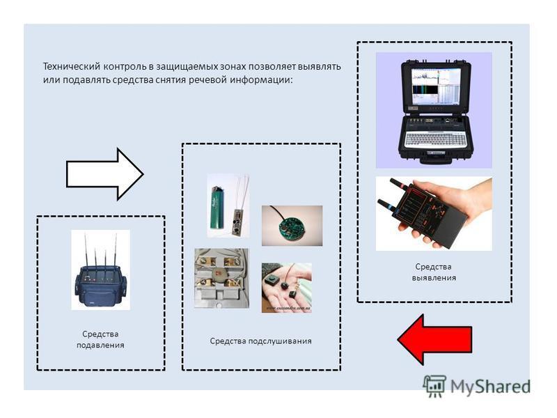 Технический контроль в защищаемых зонах позволяет выявлять или подавлять средства снятия речевой информации: Средства подавления Средства выявления Средства подслушивания
