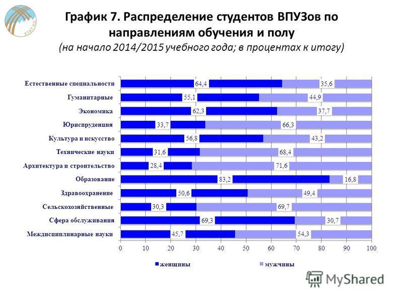 График 7. Распределение студентов ВПУЗов по направлениям обучения и полу (на начало 2014/2015 учебного года; в процентах к итогу)