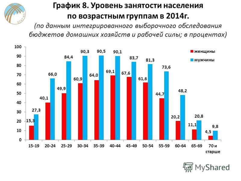 График 8. Уровень занятости населения по возрастным группам в 2014 г. (по данным интегрированного выборочного обследования бюджетов домашних хозяйств и рабочей силы; в процентах)