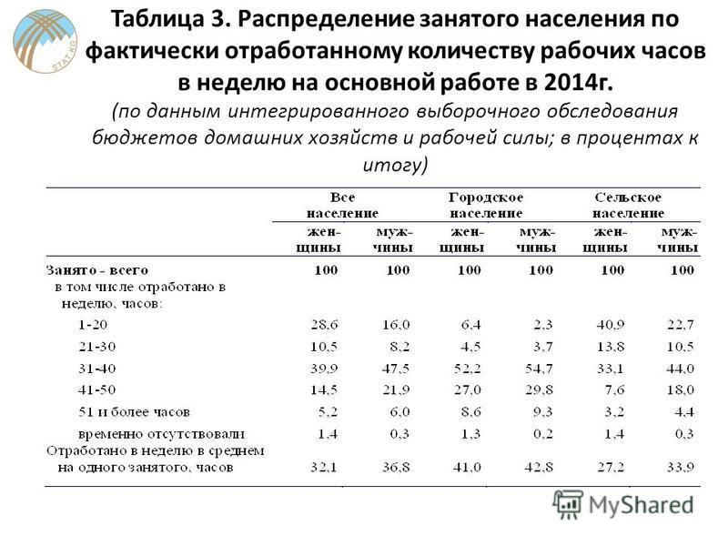 Таблица 3. Распределение занятого населения по фактически отработанному количеству рабочих часов в неделю на основной работе в 2014 г. (по данным интегрированного выборочного обследования бюджетов домашних хозяйств и рабочей силы; в процентах к итогу