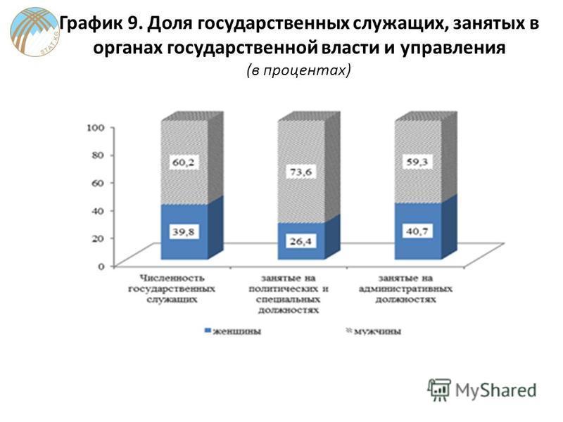 График 9. Доля государственных служащих, занятых в органах государственной власти и управления (в процентах)