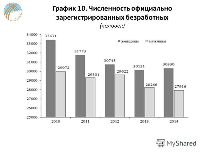График 10. Численность официально зарегистрированных безработных (человек)