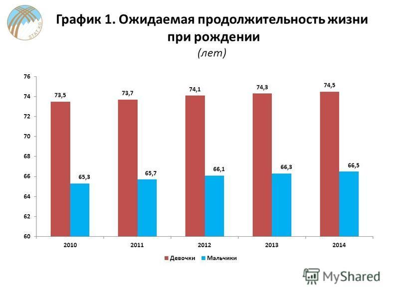 График 1. Ожидаемая продолжительность жизни при рождении (лет)