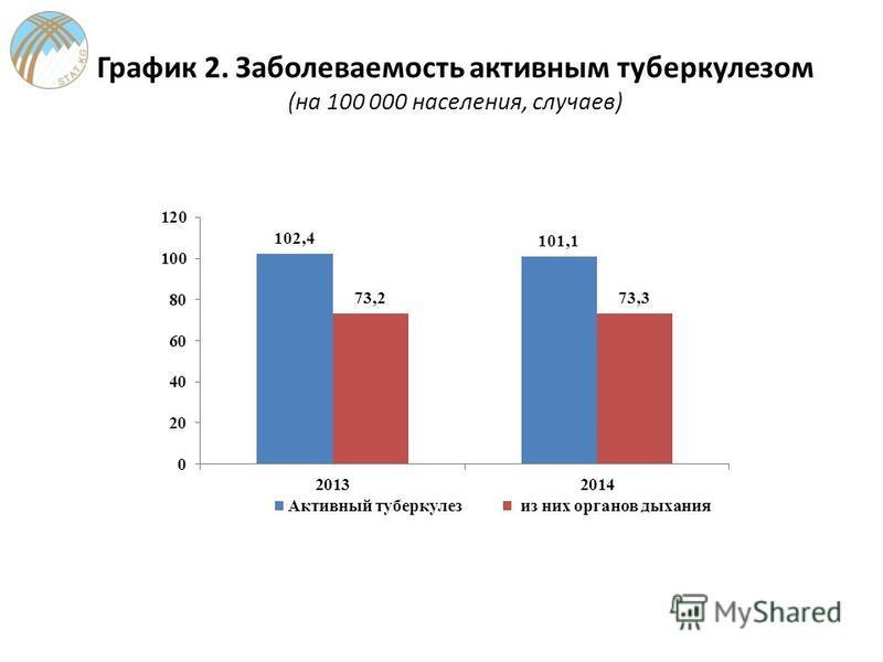 График 2. Заболеваемость активным туберкулезом (на 100 000 населения, случаев)
