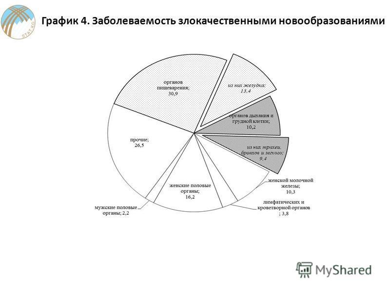 График 4. Заболеваемость злокачественными новообразованиями