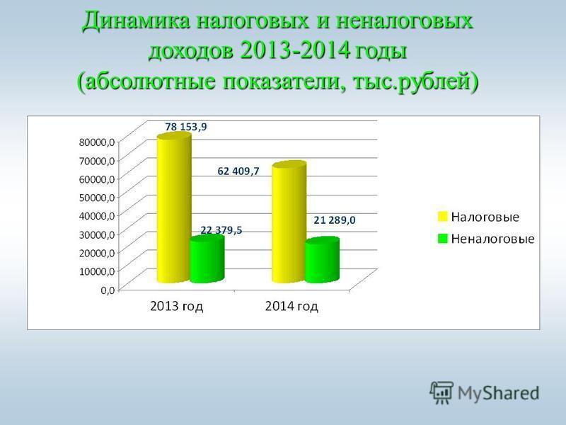 Динамика налоговых и неналоговых доходов 2013-2014 годы (абсолютные показатели, тыс.рублей)