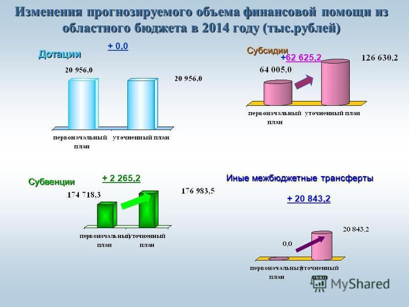 Изменения прогнозируемого объема финансовой помощи из областного бюджета в 2014 году (тыс.рублей) Дотации Субвенции Субсидии + 0,0 + 2 265,2 Иные межбюджетные трансферты +62 625,2 + 20 843,2
