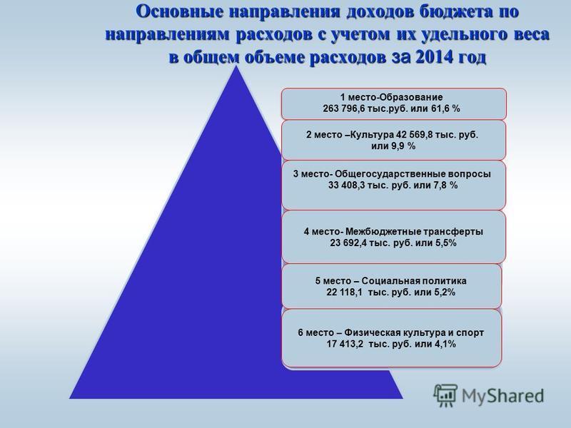 Основные направления доходов бюджета по направлениям расходов с учетом их удельного веса в общем объеме расходов за 2014 год 1 место - образование, 1 558 894,0 тыс. руб. (3 %) 2 место - жилищно- коммунальное хозяйство, 1 426 323,6 тыс. руб. (27 %) 3