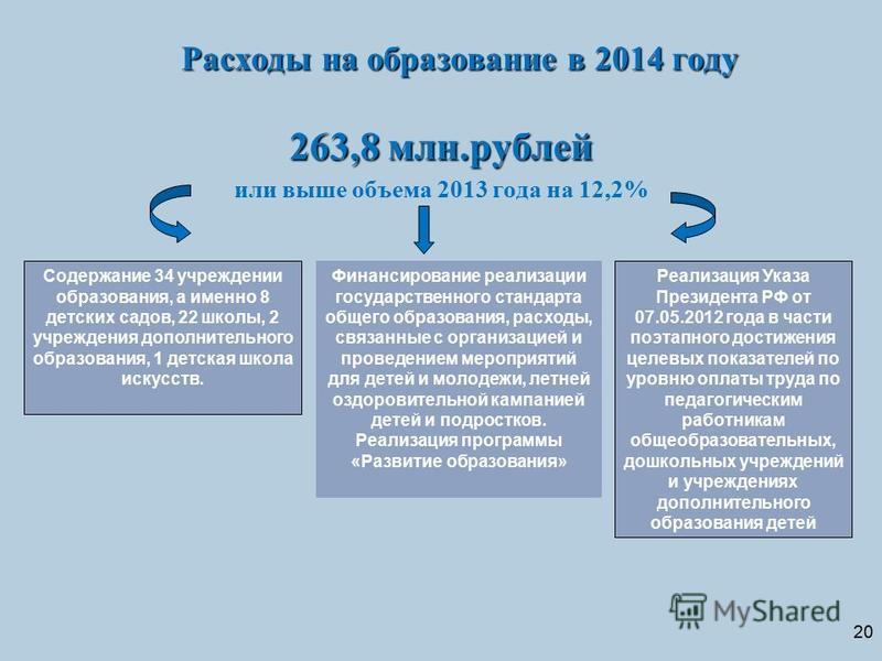 20 Расходы на образование в 2014 году 263,8 млн.рублей или выше объема 2013 года на 12,2% Содержание 34 учреждении образования, а именно 8 детских садов, 22 школы, 2 учреждения дополнительного образования, 1 детская школа искусств. Финансирование реа