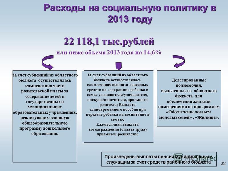 22 Расходы на социальную политику в 2013 году 22 118,1 тыс.рублей или ниже объема 2013 года на 14,6% Делегированные полномочия, выделенные из областного бюджета для обеспечения жилыми помещениями по программам «Обеспечение жильем молодых семей», «Жил