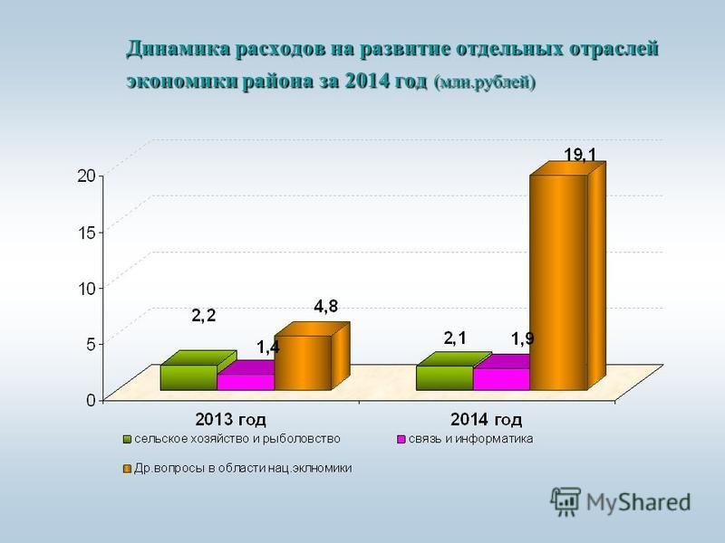 Динамика расходов на развитие отдельных отраслей экономики района за 2014 год (млн.рублей)