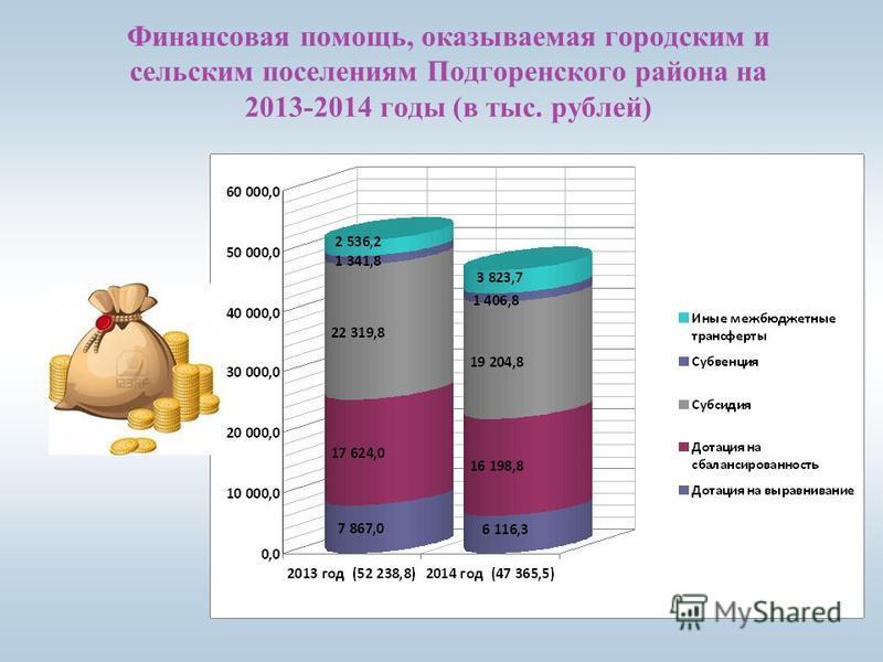 Финансовая помощь, оказываемая городским и сельским поселениям Подгоренского района на 2013-2014 годы (в тыс. рублей)