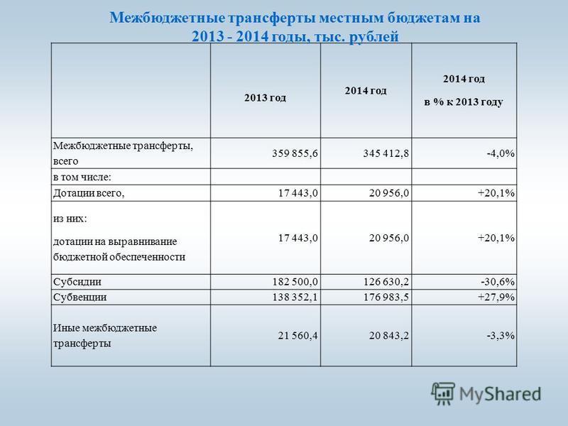 2013 год 2014 год в % к 2013 году Межбюджетные трансферты, всего 359 855,6345 412,8-4,0% в том числе: Дотации всего,17 443,020 956,0+20,1% из них: дотации на выравнивание бюджетной обеспеченности 17 443,020 956,0+20,1% Субсидии 182 500,0126 630,2-30,