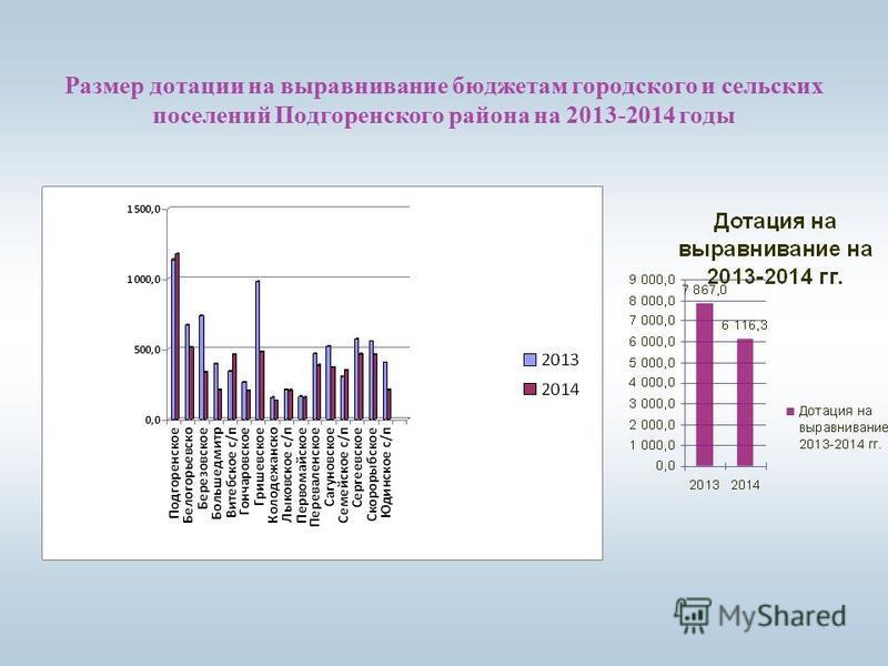 Размер дотации на выравнивание бюджетам городского и сельских поселений Подгоренского района на 2013-2014 годы