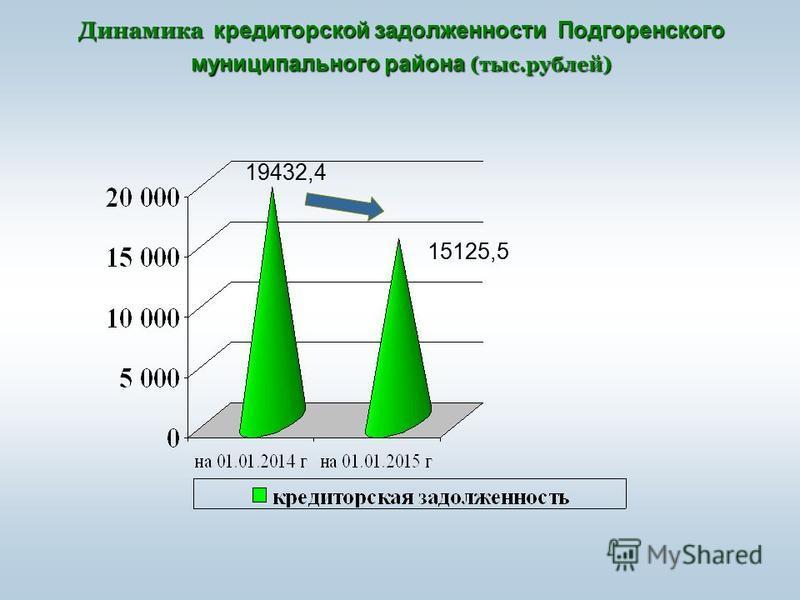 Динамика кредиторской задолженности Подгоренского муниципального района (тыс.рублей) 15125,5 19432,4