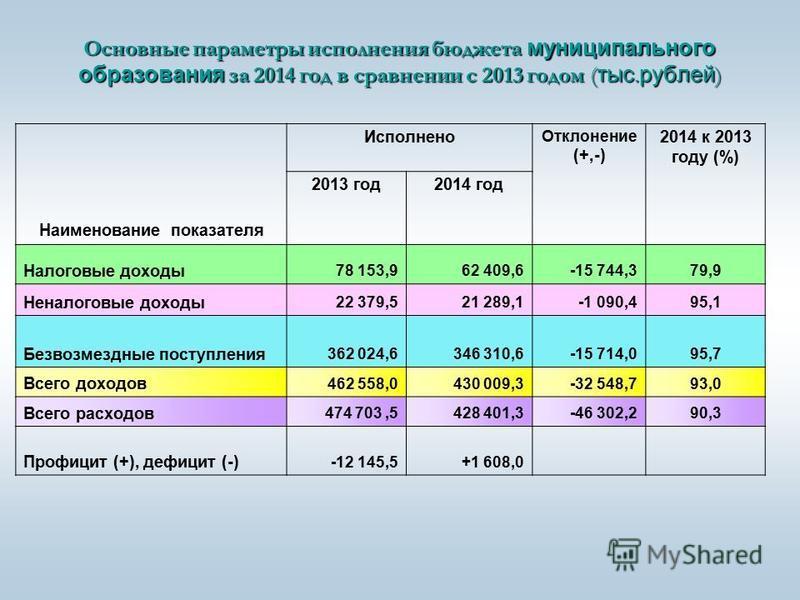 Основные параметры исполнения бюджета муниципального образования за 2014 год в сравнении с 2013 годом ( тыс. рублей ) Наименование показателя Исполнено Отклонение (+,-) 2014 к 2013 году (%) 2013 год 2014 год Налоговые доходы 78 153,962 409,6-15 744,3