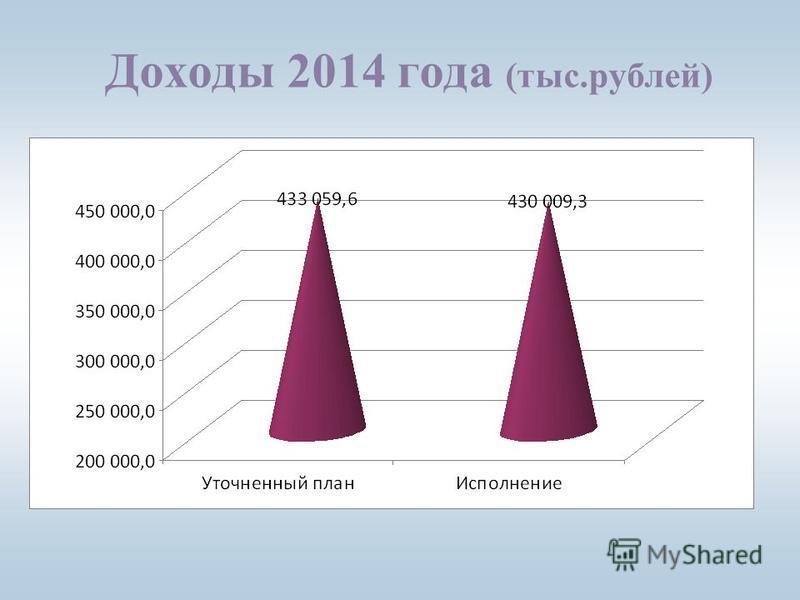 Доходы 2014 года (тыс.рублей)