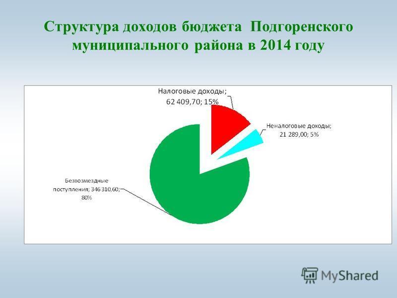 Структура доходов бюджета Подгоренского муниципального района в 2014 году