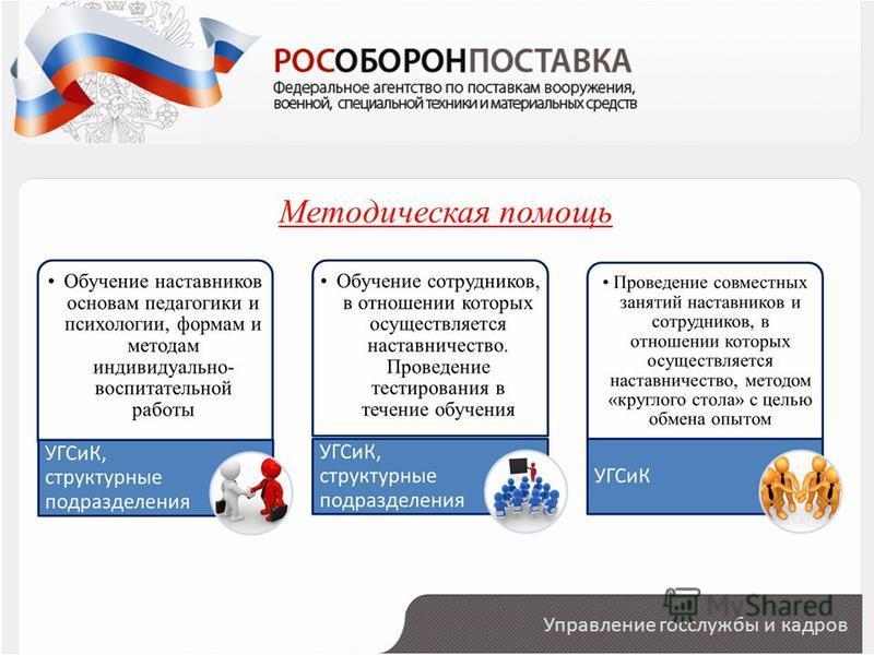 Управление госслужбы и кадров Методическая помощь
