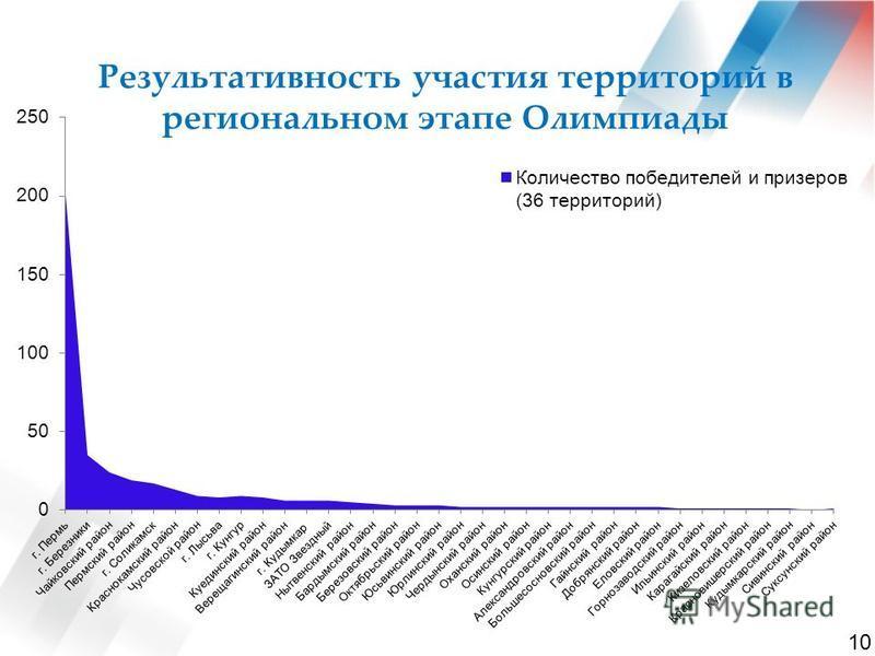 Результативность участьььия территорий в региональном этапе Олимпиады 10
