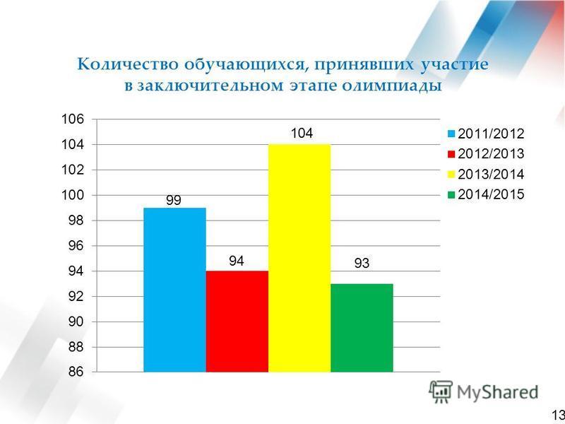 Количество обучающихся, принявших участьььие в заключительном этапе олимпиады 13