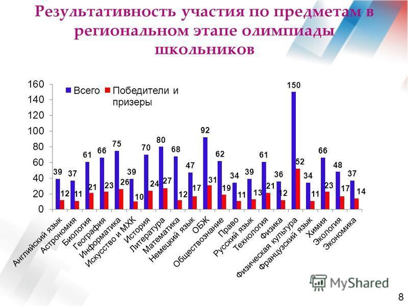 Результативность участьььия по предметам в региональном этапе олимпиады школьников 8