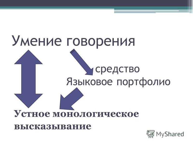 Умение говорения средство Языковое портфолио Устное монологическое высказывание