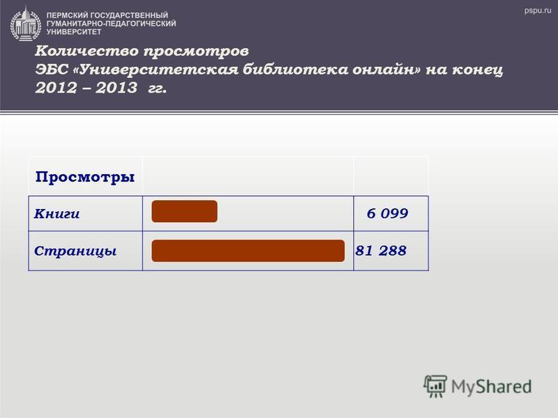 Количество просмотров ЭБС «Университетская библиотека онлайн» на конец 2012 – 2013 гг. Просмотры Книги 6 099 Страницы 81 288
