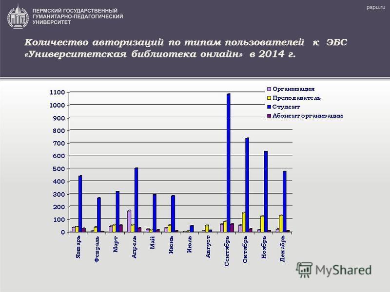 Количество авторизаций по типам пользователей к ЭБС «Университетская библиотека онлайн» в 2014 г.