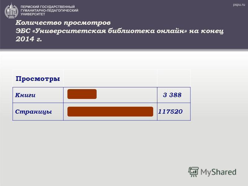 Количество просмотров ЭБС «Университетская библиотека онлайн» на конец 2014 г. Просмотры Книги 3 388 Страницы 117520