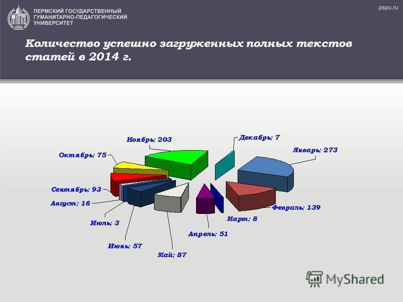 Количество успешно загруженных полных текстов статей в 2014 г.