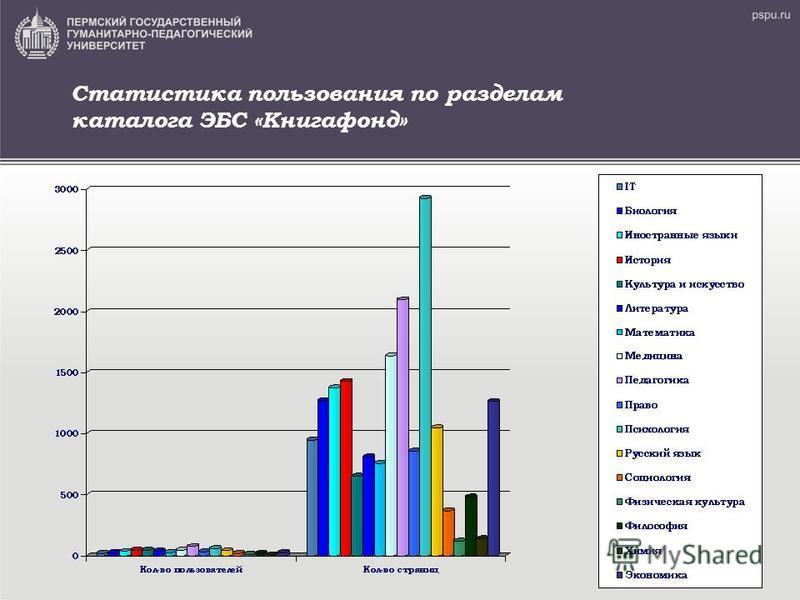 Статистика пользования по разделам каталога ЭБС «Книгафонд»