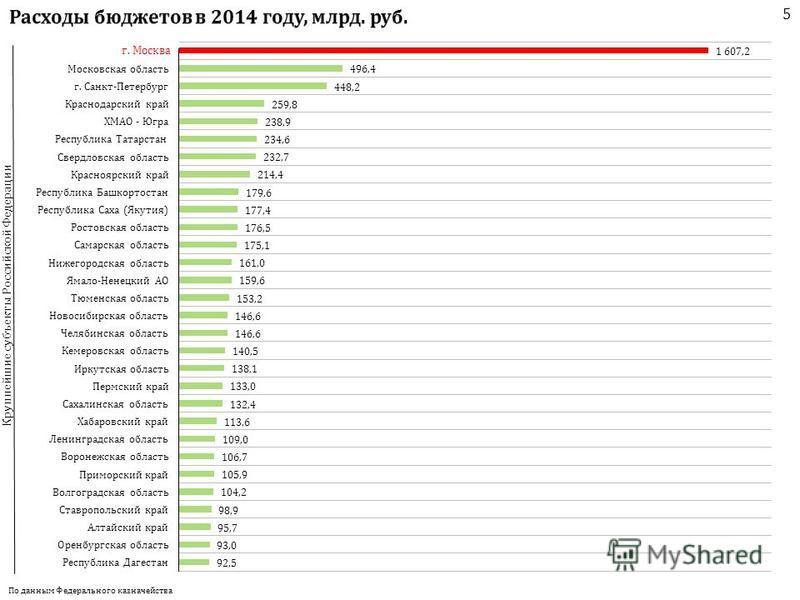 По данным Федерального казначейства 5 Крупнейшие субъекты Российской Федерации