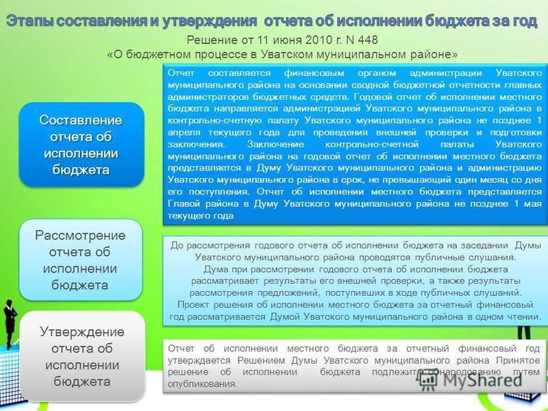Отчет составляется финансовым органом администрации Уватского муниципального района на основании сводной бюджетной отчетности главных администраторов бюджетных средств. Годовой отчет об исполнении местного бюджета направляется администрацией Уватског