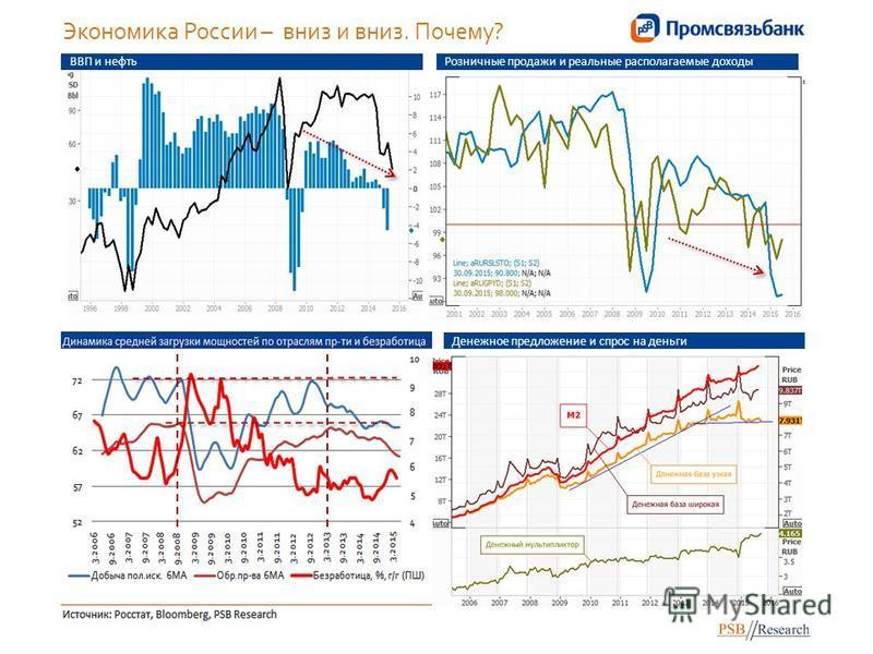 Экономика России – вниз и вниз. Почему? Денежное предложение и спрос на деньги ВВП и нефть Розничные продажи и реальные располагаемые доходы