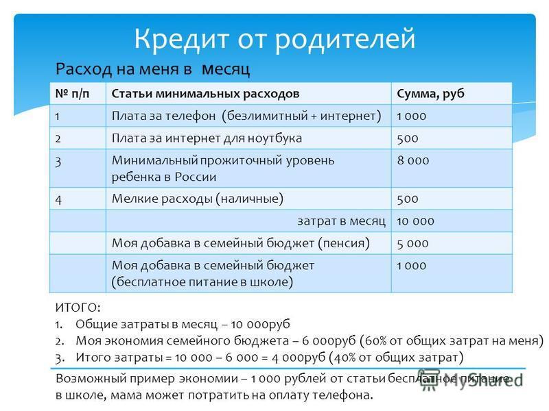 Кредит от родителей п/п Статьи минимальных расходов Сумма, руб 1Плата за телефон (безлимитный + интернет)1 000 2Плата за интернет для ноутбука 500 3Минимальный прожиточный уровень ребенка в России 8 000 4Мелкие расходы (наличные)500 затрат в месяц 10